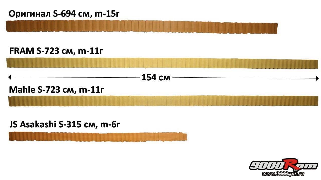 Площадь и вес фильтрующих элементов